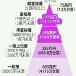 【超富裕層】は、3300人に1人!ぐらいらしい。